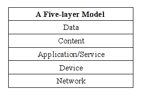 five-layer-model