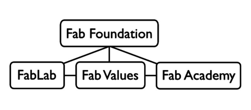 cindy-kohtala--camille-bosque--the-story-of-mit-fablab-norway--a-narrative-on-infrastructuring-peer-production--figure3