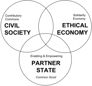 The commons-oriented model of a social knowledge economy